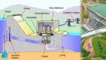 Bir Hidroelektrik Santralinin Temel Bileşenleri