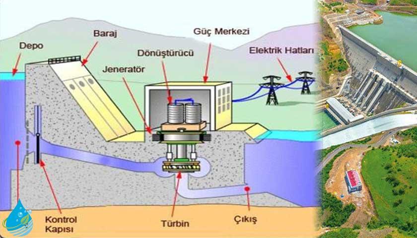 Hidroelektrik Santralinin Temel Bileşenleri