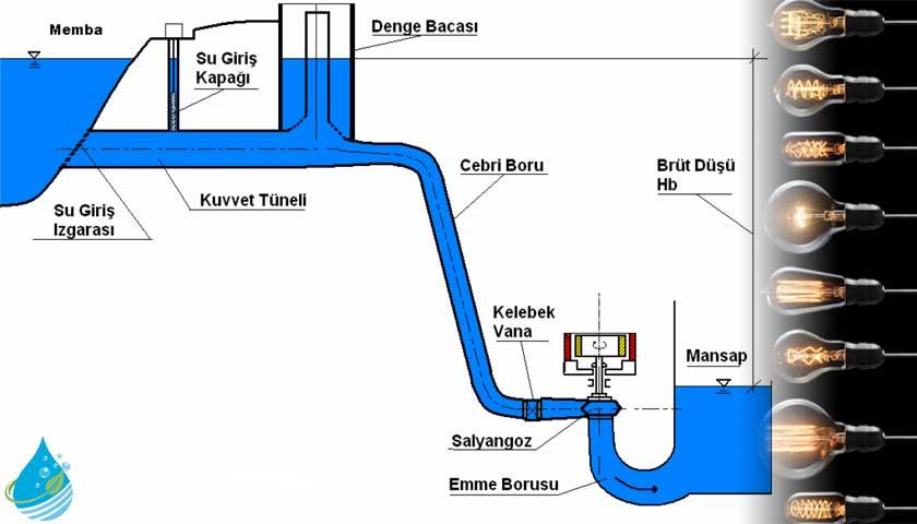 Hidroelektrik santrallerinin ana bölümleri