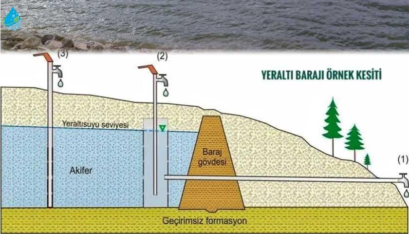 Yeraltı barajı örnek kesiti